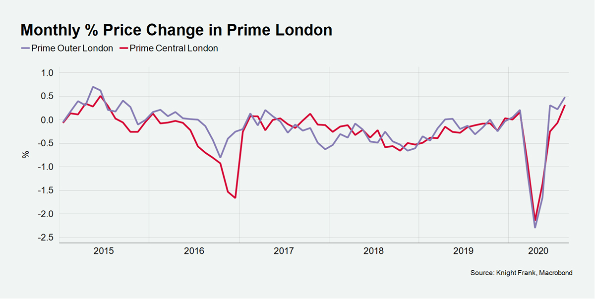 Prices in Prime Central London have fallen 17%