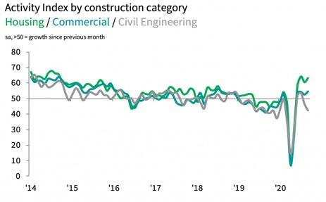 Construction output in the UK increases again